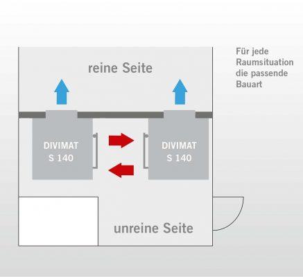 Divimat S 140 Be- und Entladung Deutsch