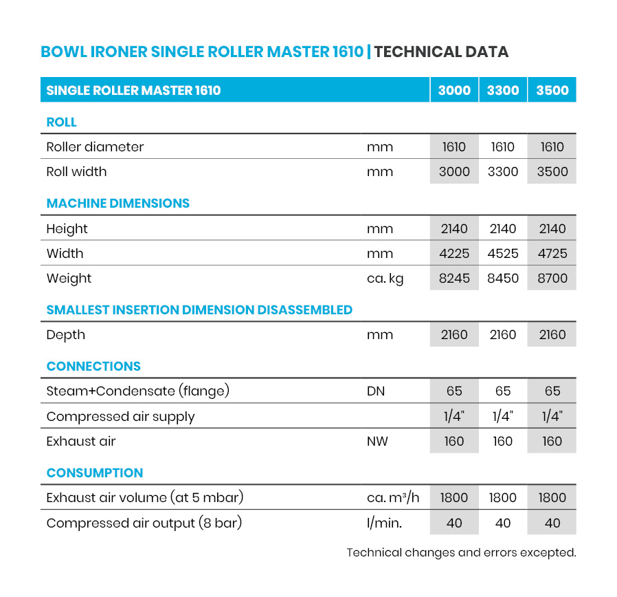 Single roller MASTER 1610